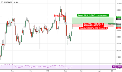 RELIANCE: Momentum in #Reliance Go Long  #nifty