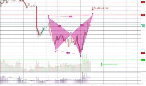 GBPAUD: My GBPAUD Trading plan