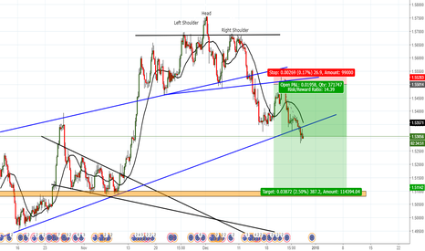 EURAUD: Short on EUR/AUD 4H Chart