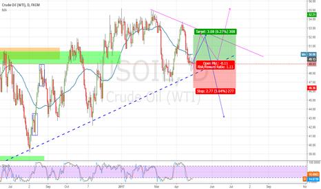 USOIL: D1 OIL - Triangle, nothing else