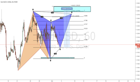 EURUSD: EURSUD Possible Butterfly
