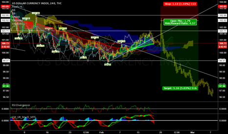 DXY: DXY short based on clone
