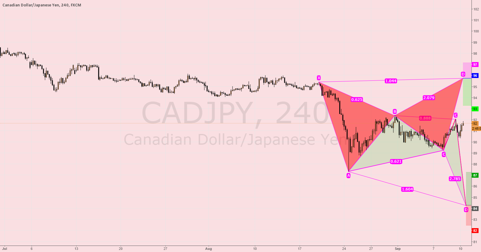 CADJPY possible harmonic patterns for buy and sell opportunities