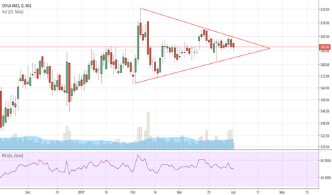 CIPLA: Forming symmetrical Triangle