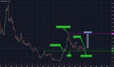 CDE: The reason why I will buy tomorrow Coeur Mining Stocks!