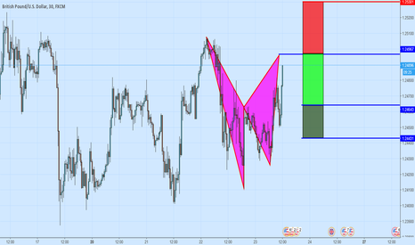 GBPUSD: Bearish Bat Pattern On GBPUSD