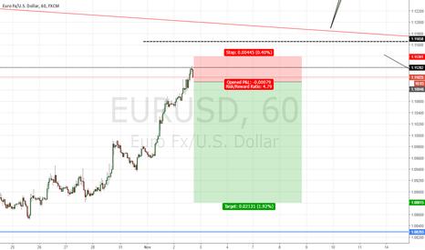 EURUSD: EURUSD Short?