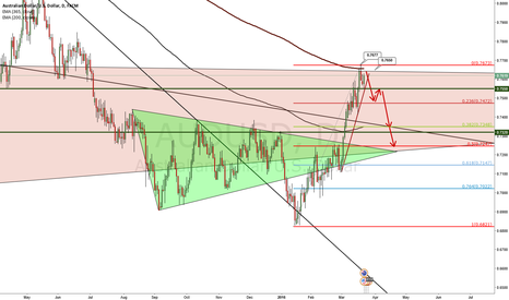 AUDUSD: AUD USD sell opportunity