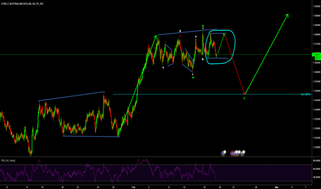 EURAUD: EURAUD potential for expanded flat corrective pattern
