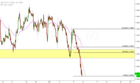 EURUSD: EURUSD short on 50% pullback