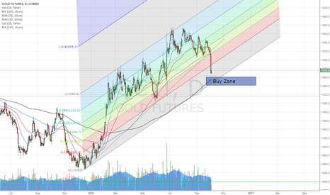 GC1!: Buy at trend line and fibo channel