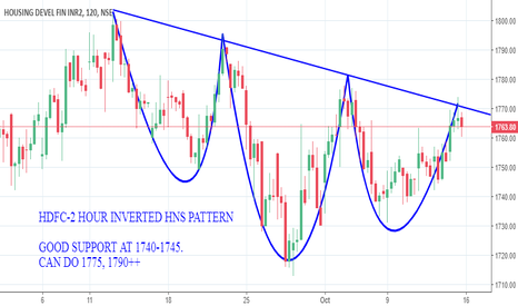 HDFC: HDFC-2 HOUR IHNS PATTERN