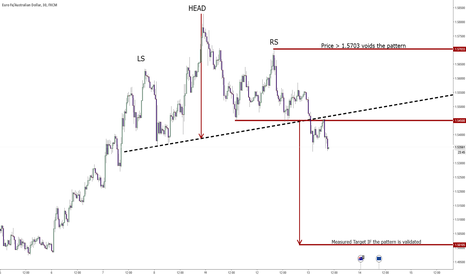 EURAUD: EURAUD Update - H & S validated