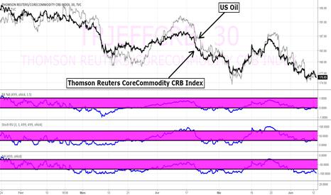 TRJEFFCRB: US Oil et cet autre marché vont vers une chute substantielle