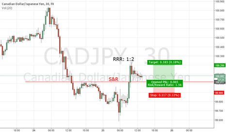 CADJPY: LONG CADJPY S&R - COMPLETED
