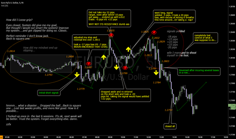 EURUSD: it starts with one mistake