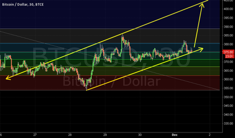 BTCUSD: inching towards up trend channel