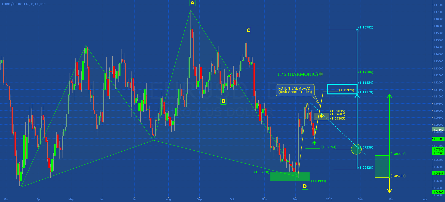 EURUSD: Medium Term