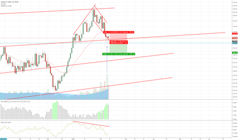 XAUUSD: Gold To Continue Going Down