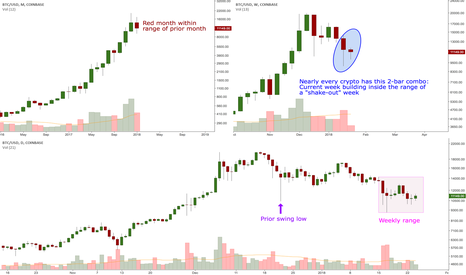 BTCUSD: BTCUSD: Patience is the name of the game right now