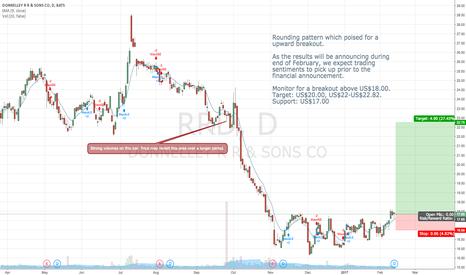 RRD: Rounding pattern. Upward breakout expected.