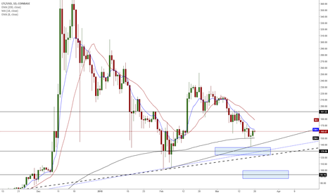 LTCUSD: LTC/USD - New Daily Lower High - Is Momentum Turning?