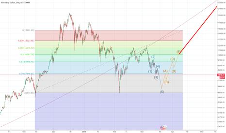 BTCUSD: BTC movement prediction - short to medium term