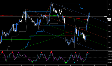 DXY: Over-extended