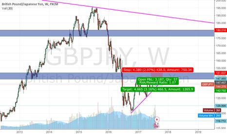GBPJPY: Short GJ. Short term.