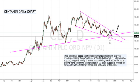 CEY: Centamin's 'Falling Wedge' Pattern .... Bullish reversal ?