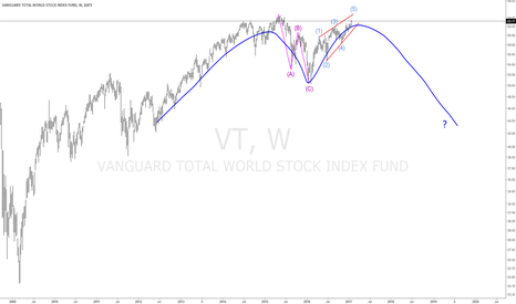 VT: #VT World Stock Index
