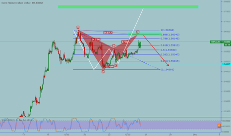 EURAUD: EURAUD: Bearish bat at top of the structure