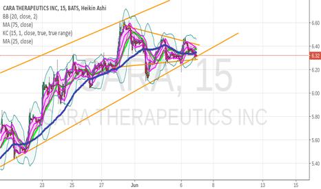 CARA: Interesting sideways channel on larger upward channel pattern