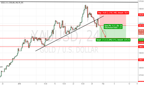 XAUUSD: GOLD : SELL SETUP