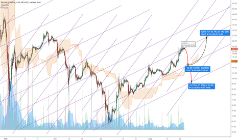 BTCUSD: Diamonds, Bears, and Bulls