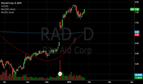 RAD: RAD coming up on a golden cross.