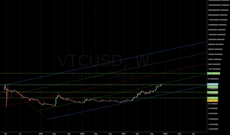 VTCUSD: Vertcoin Bullish run towards $300 about to commence