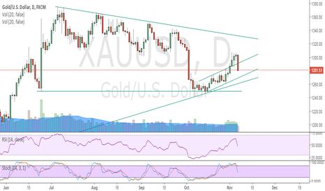 XAUUSD: Buy Gold below 1274