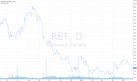 RET: Reitmans Stock Chart