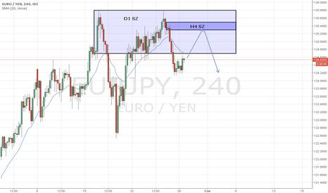 EURJPY: EUR/JPY, H4 SZ short
