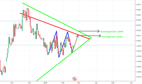USDTRY: A View On USD/TRY