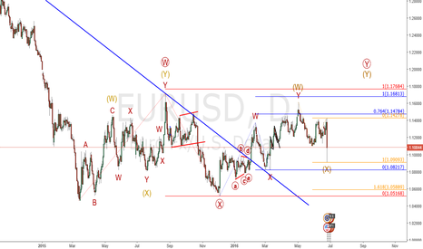 EURUSD: Eur/Usd : Ready to attack the highs