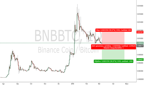BNBBTC: Binancecoin