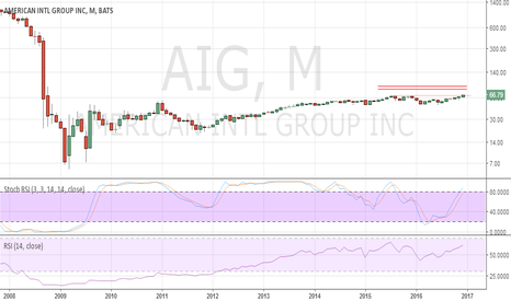 AIG: AIG showing signs of multi-month improvement