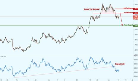 EURUSD: EURUSD approaching double top reversal resistance, watch out!