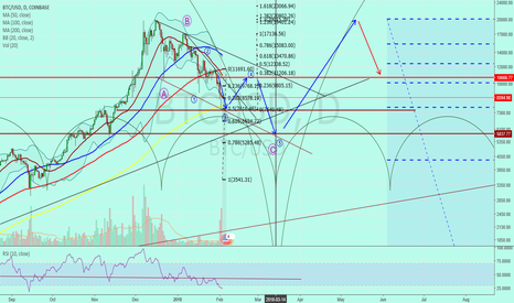 """BTCUSD: Bit Coin """"Wave 3 of C is complete. NEXT Wave 4 bounce to 10,000"""""""