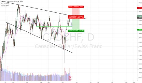 CADCHF: CADCHF trendline short