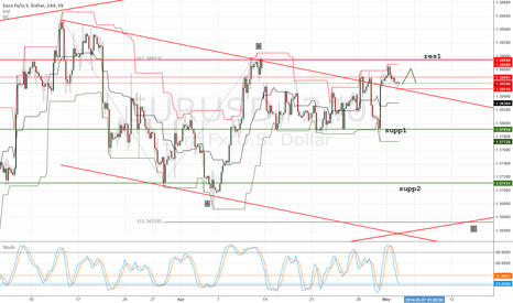 EURUSD: several hours of corrective growths