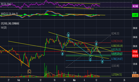 LTCUSD: Could Litecoin retrace to the 0.618 Feb level?