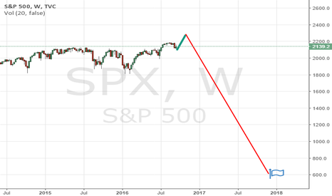 SPX: S&P 500 SHORT